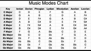 Don U0026 39 T Learn Chords