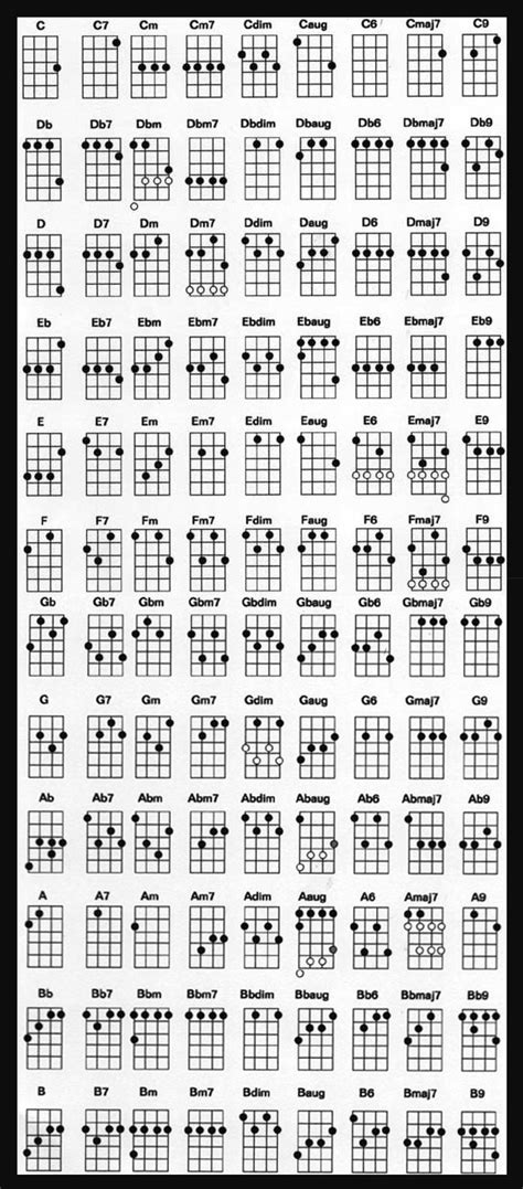 A D Chord Variations Acoustic Guitar
