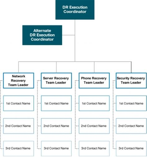 bcp call tree template disaster recovery best practices cisco