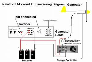 Wind Turbine Generator Diagram