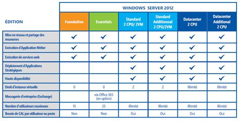 bureau à distance windows server 2012 bien choisir ses cal windows serveur 2012 adeo