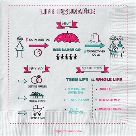 What Are The Different Types Of Life Insurance? We Have