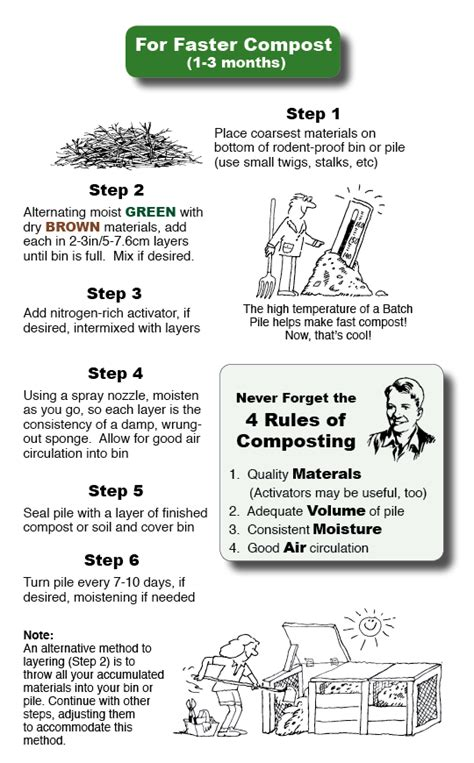 how to compost at home home comosting quick start guide
