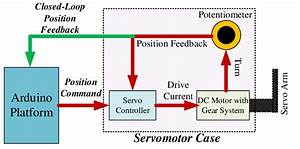 The Block Diagram Of Dc Servo Motor With Closed