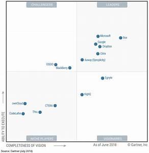 Microsoft OneDrive Named Again As A Leader In Gartner