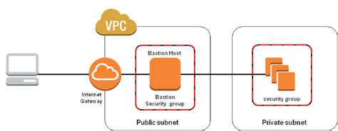 aws security bastion host nat instances  vpc peering