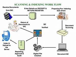 document management system overview With document scanning equipment