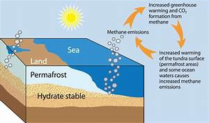 Increasing Methane Releases From Thawing Arctic