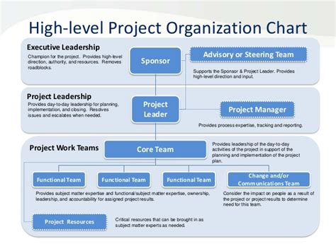 project management organization chart template and responsibilities chart templates excel template