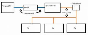 Connection Diagram For Fios Tv Ethernet  U0026 Coax Wiring