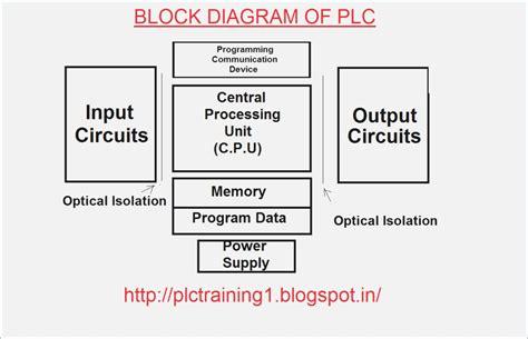 Plc ladder diagram ppt stlfamilylife functional block diagram of plc cathologyinfo ccuart Gallery