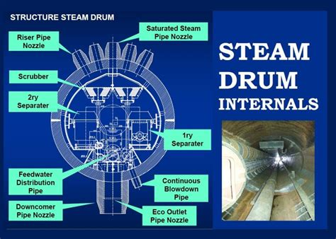Boiler Steam Drum Internals And Function