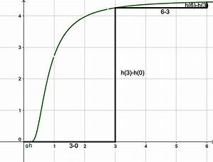Delta G Berechnen : der differenzenquotient ~ Themetempest.com Abrechnung
