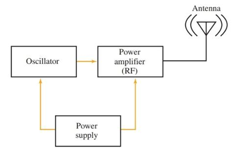 Radio Transmitter Receiver Working Block Diagram