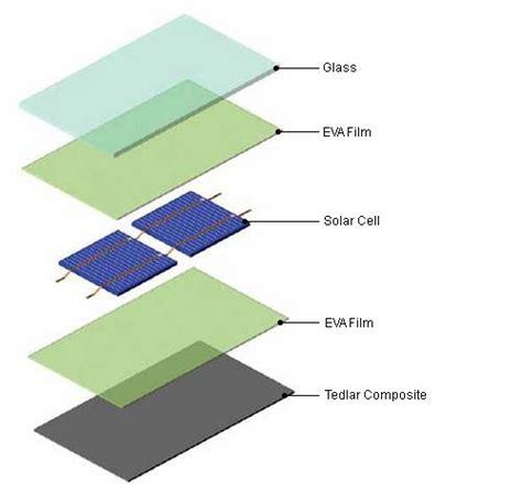 eva ethylene vinyl acetate film composition  application sinovoltaics  solar