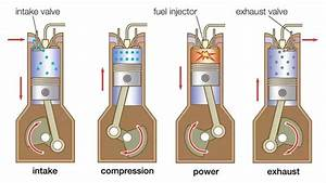 What is the difference between four stroke engine and four ...