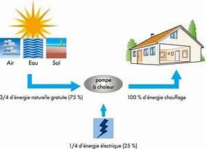 Pompe A Chaleur Chauffage Au Sol : pompe chaleur chauffage energies naturels ~ Premium-room.com Idées de Décoration