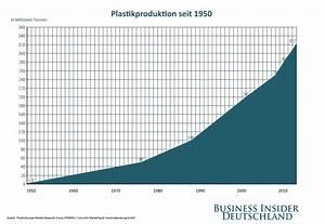 Welche Pflanze Produziert Am Meisten Sauerstoff : studie zeigt produktion von plastik hat dramatisch zugenommen business insider deutschland ~ Frokenaadalensverden.com Haus und Dekorationen