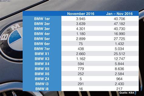 Bmw 1er Baureihe by November 2016 Bmw Absatz In Deutschland Nach Baureihen