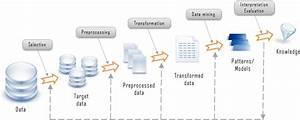 Data Mining Process 4