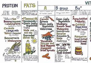 Vitamins and minerals food chart, what are the fat soluble