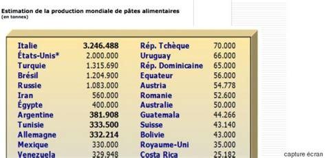 quantite de pates par personne quelle quantite de pates par personne 28 images les tunisiens sont les deuxi 232 mes