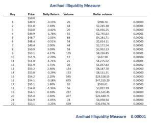 amihud illiquidity measure breaking  finance