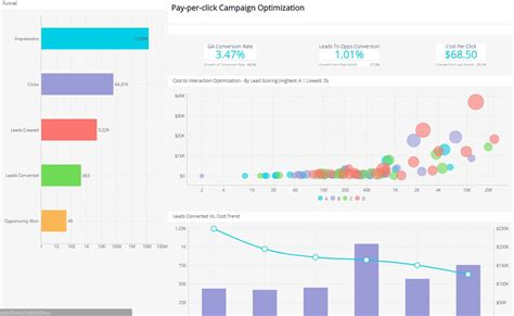 marketing campaign dashboard interactive dashboard examples