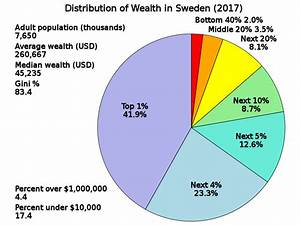 FileDistribution Of Wealth In Swedensvg Wikimedia Commons