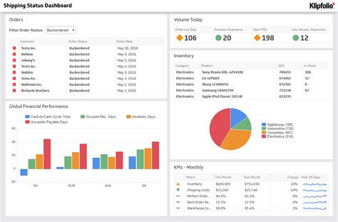status dashboard supply chain dashboard examples klipfolio