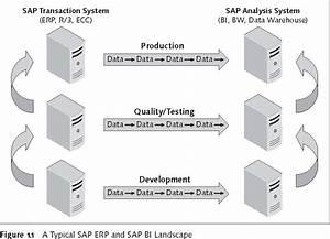 Sap Business Explorer  Bex  And Sap Bi Reporting Basics