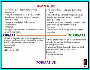 summative assessment template - formal informal x summative formative brain spill