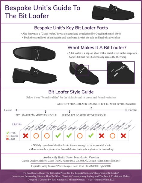 bit loafers loafer infographic wear shoes bespokeunit guide history above pdf