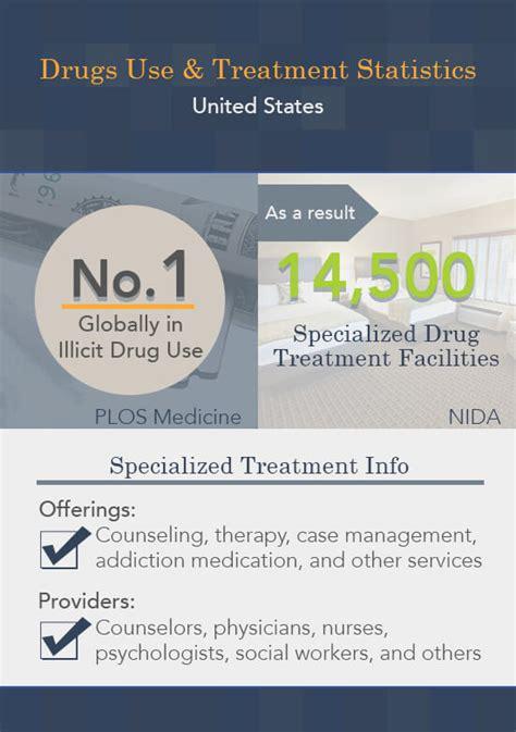 guide  drug rehab centers options finances