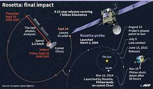 Rosetta: beginning of the end for Europe's comet craft