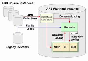 Oracle Demantra Integration Guide