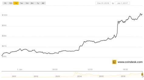 How can i buy bitcoins? Bitcoin Price Tops $1,000 in First Day of 2017 Trading - CoinDesk