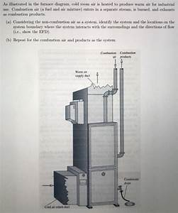 Solved  As Illustrated In The Furnace Diagram  Cold Room A