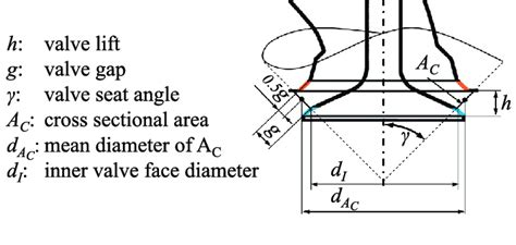 Angle Valve Diagram by Geometry Of The Intake Valve Blue And Orange Lines