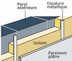 Isolation Mur Intérieur Polyuréthane : isolation thermique murs par l int rieur iti nos ~ Dailycaller-alerts.com Idées de Décoration