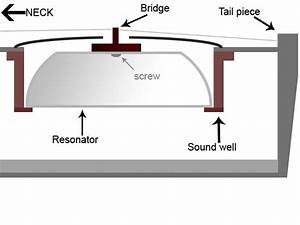 Resonator Guitar  Part 13  U2013 How To Install The Sound Well