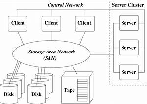 Schematic Of The Storage Tank Distributed File System On A