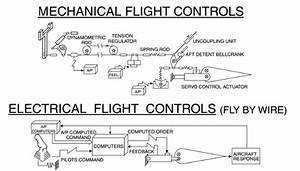 Are Airbus Planes That Easy To Pilot