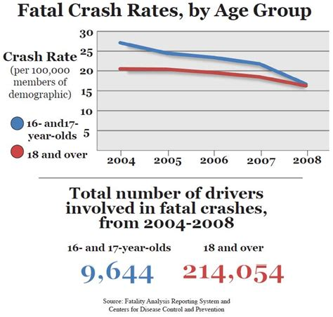 Car Accident Rates By Age Group