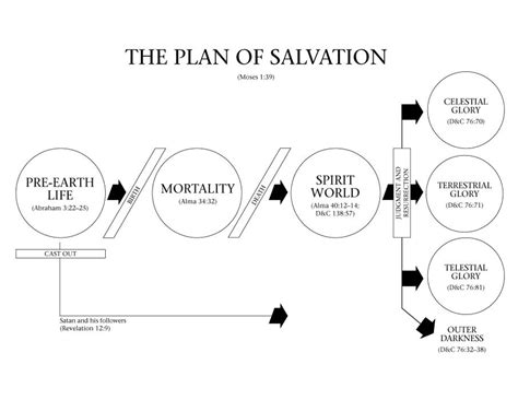 lds plan  salvation diagram relief society plan