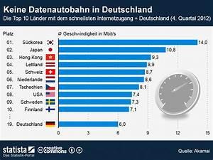 Geschwindigkeit Internet Berechnen : internet deutschland bei der geschwindigkeit auf platz 19 news ~ Themetempest.com Abrechnung