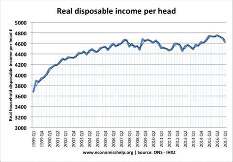 UK wage growth - Economics Help