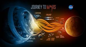 Mars…Could There Be Life? Science Talk - Brisbane