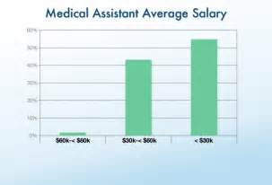 Medical Office Assistant Salary