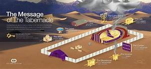 Tabernacle Infographic